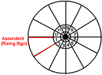 The Ascendant/Rising Sign in Astrology