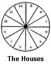 the houses of the zodiac